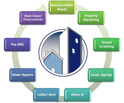Property Management in Southeast Michigan | Michigan Property Management Company in Plymouth - property_management